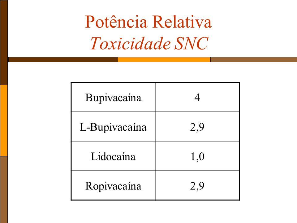 Potência Relativa Toxicidade SNC