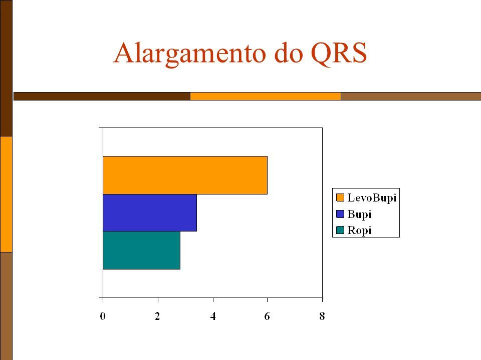 Alargamento do QRS
