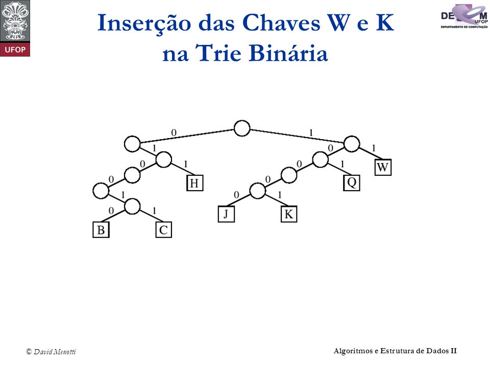 Inserção das Chaves W e K na Trie Binária