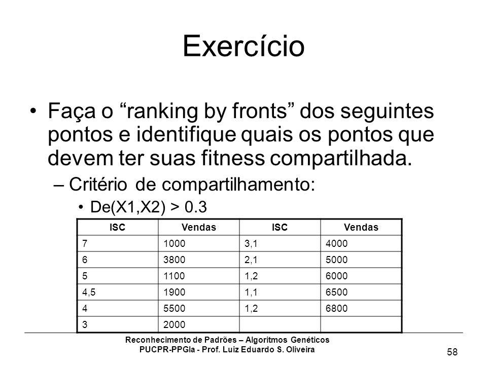 Exercício Faça o ranking by fronts dos seguintes pontos e identifique quais os pontos que devem ter suas fitness compartilhada.