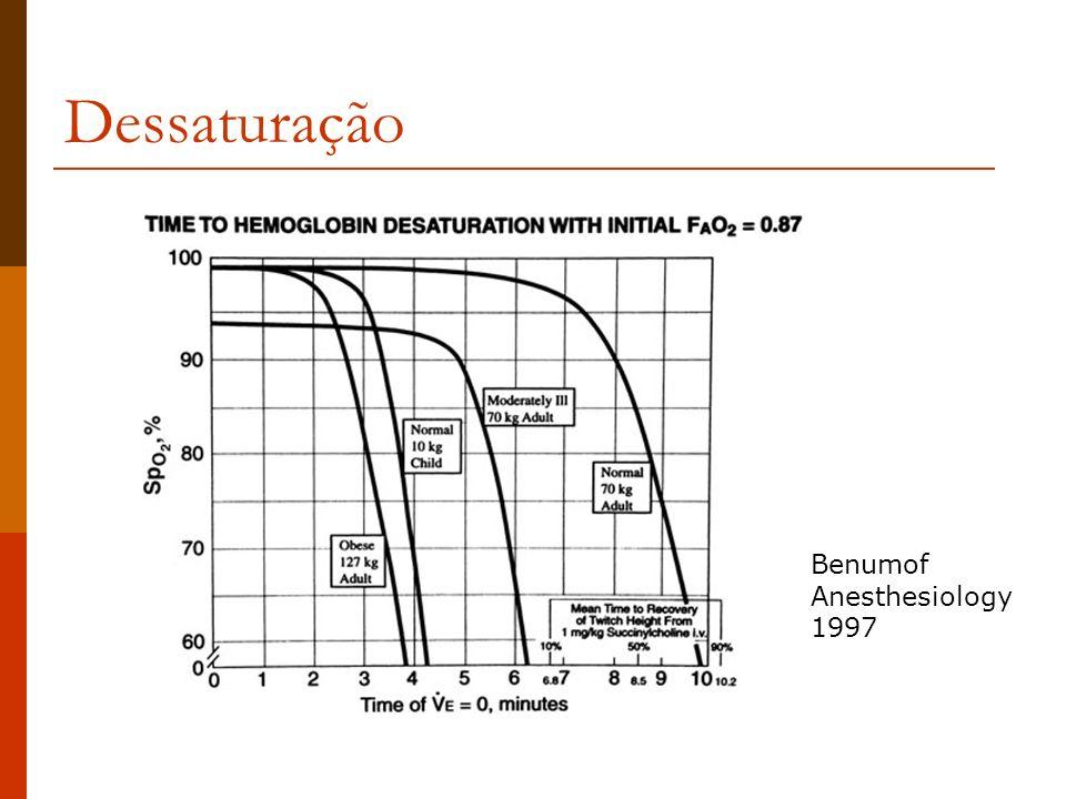 Dessaturação Benumof Anesthesiology 1997
