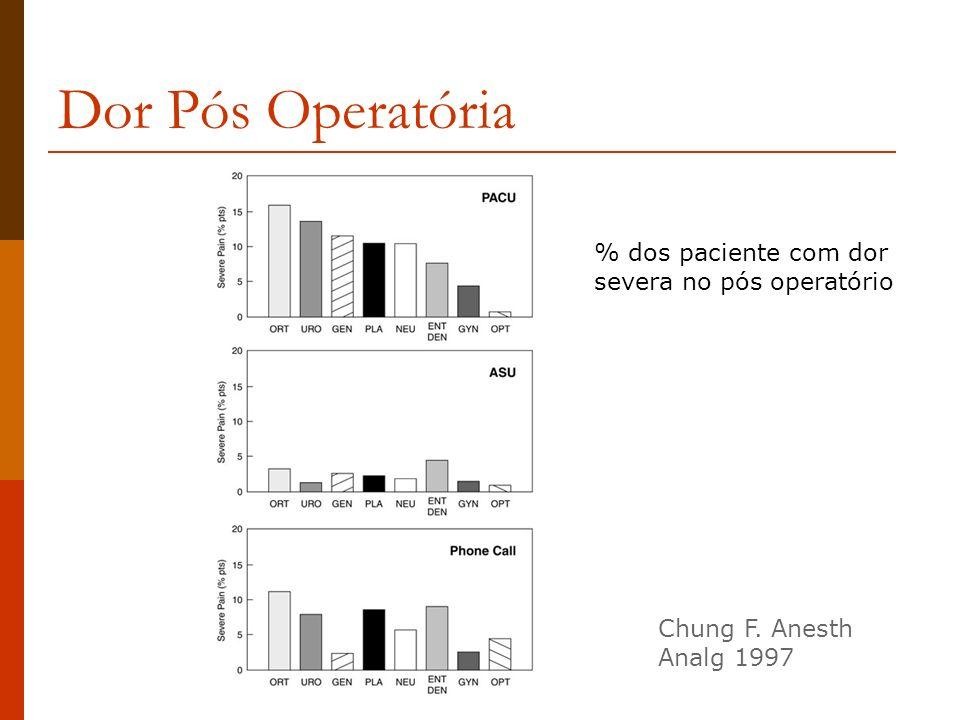 Dor Pós Operatória % dos paciente com dor severa no pós operatório