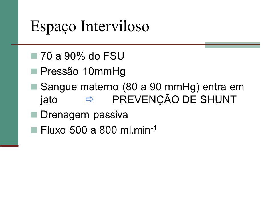 Espaço Interviloso 70 a 90% do FSU Pressão 10mmHg