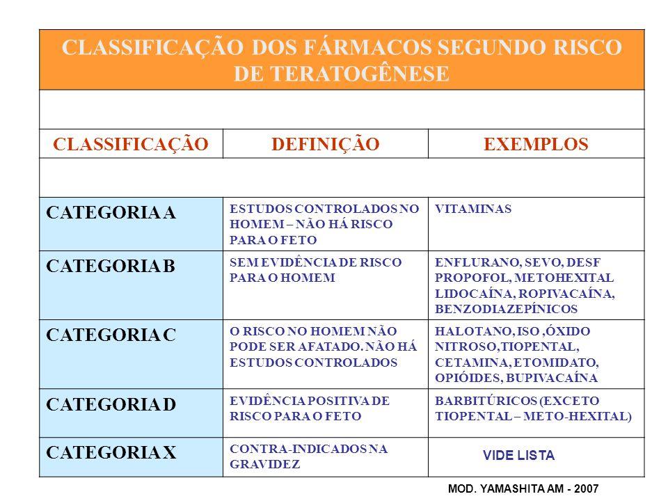 CLASSIFICAÇÃO DOS FÁRMACOS SEGUNDO RISCO DE TERATOGÊNESE