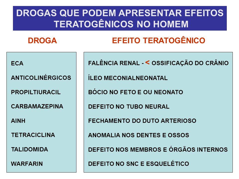 DROGAS QUE PODEM APRESENTAR EFEITOS TERATOGÊNICOS NO HOMEM