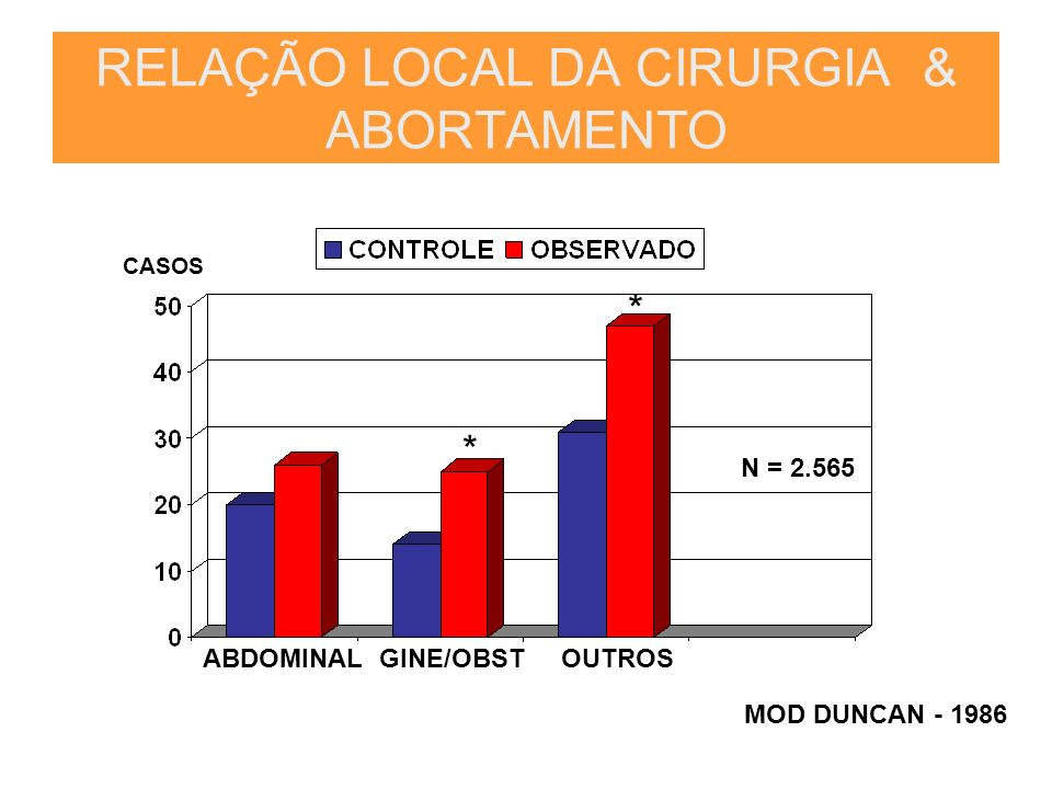 RELAÇÃO LOCAL DA CIRURGIA & ABORTAMENTO