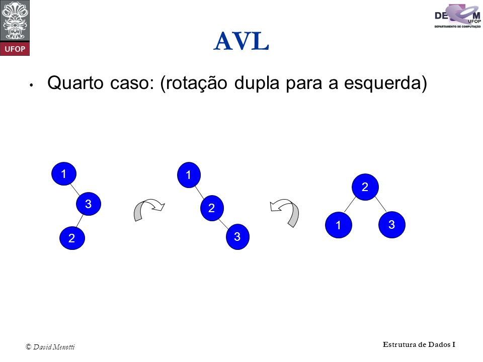 AVL Quarto caso: (rotação dupla para a esquerda) 1 3 2 1 2 3 2 1 3
