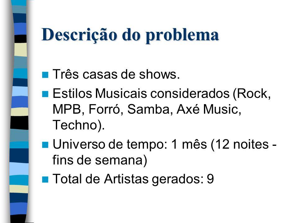 Descrição do problema Três casas de shows.