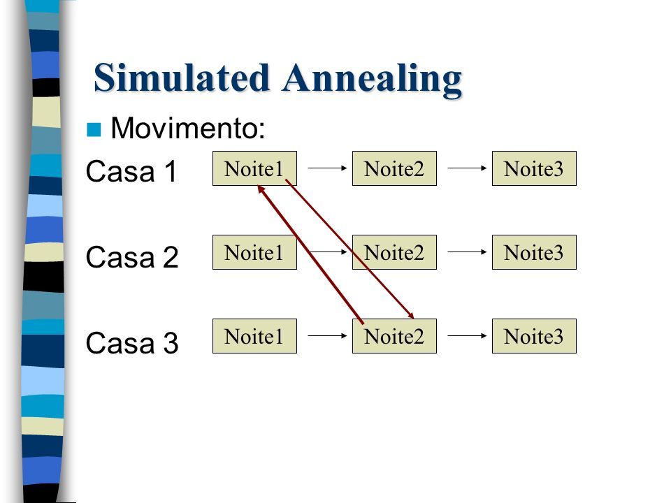 Simulated Annealing Movimento: Casa 1 Casa 2 Casa 3 Noite1 Noite2