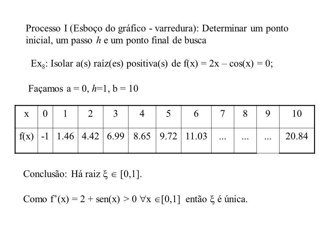 Processo I (Esboço do gráfico - varredura): Determinar um ponto inicial, um passo h e um ponto final de busca