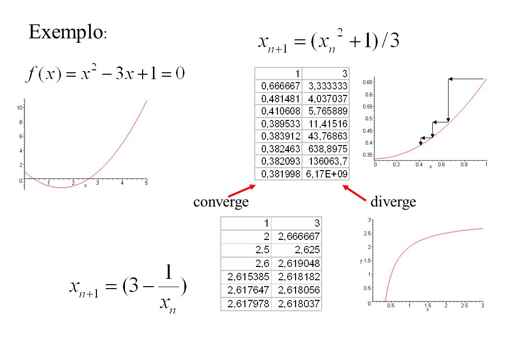 Exemplo: converge diverge