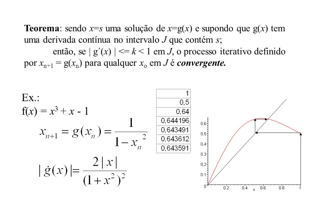 Teorema: sendo x=s uma solução de x=g(x) e supondo que g(x) tem uma derivada contínua no intervalo J que contém s;
