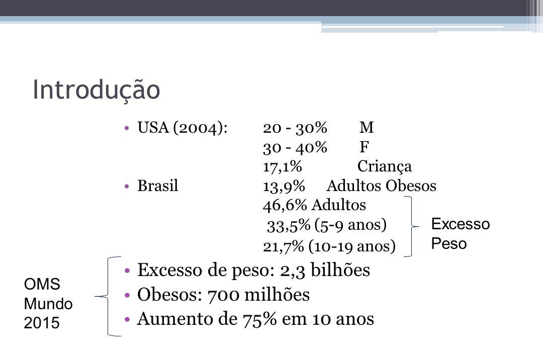 Introdução 21,7% (10-19 anos) Excesso de peso: 2,3 bilhões