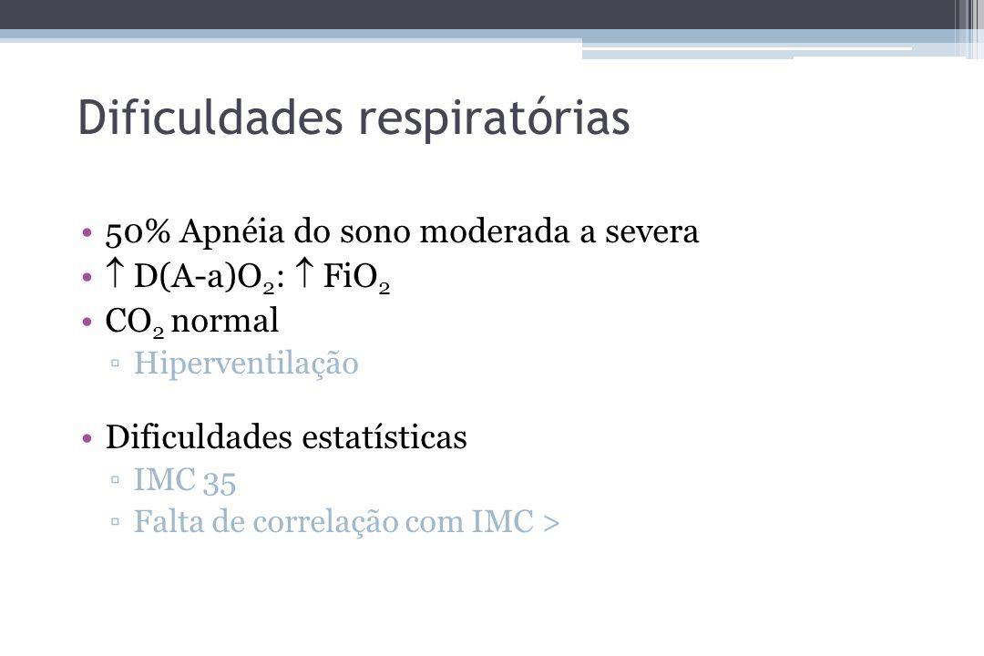 Dificuldades respiratórias