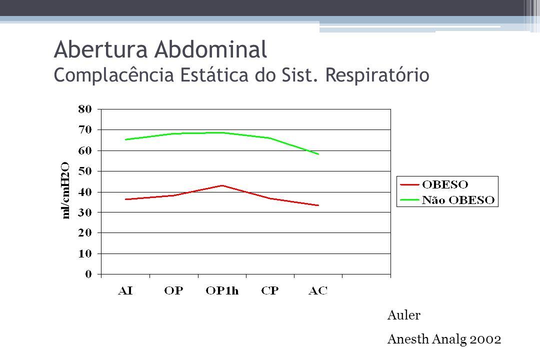 Abertura Abdominal Complacência Estática do Sist. Respiratório