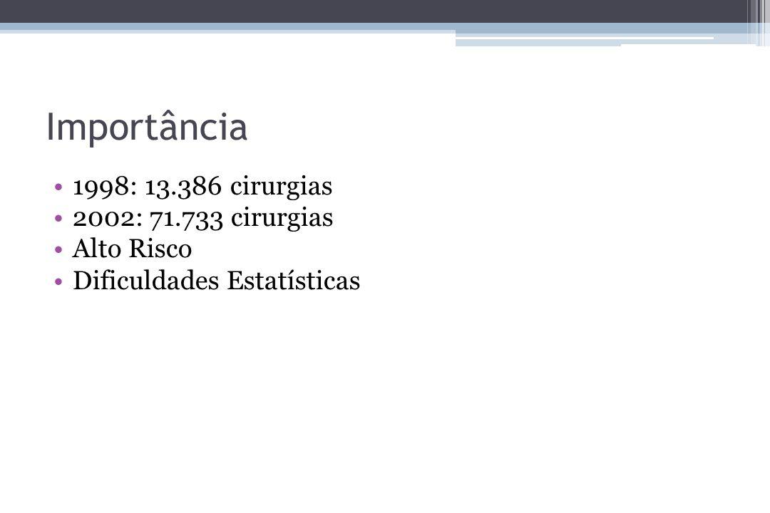 Importância 1998: 13.386 cirurgias 2002: 71.733 cirurgias Alto Risco