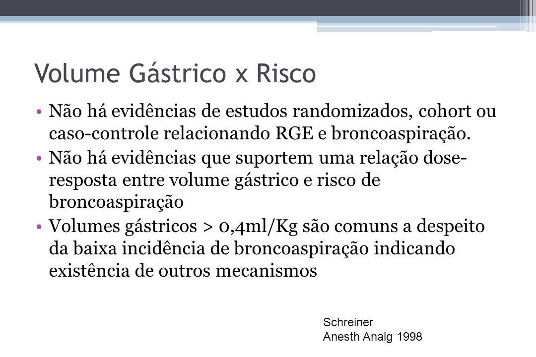 Volume Gástrico x Risco