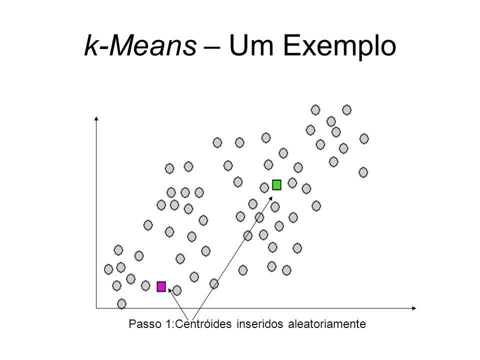 k-Means – Um Exemplo Passo 1:Centróides inseridos aleatoriamente