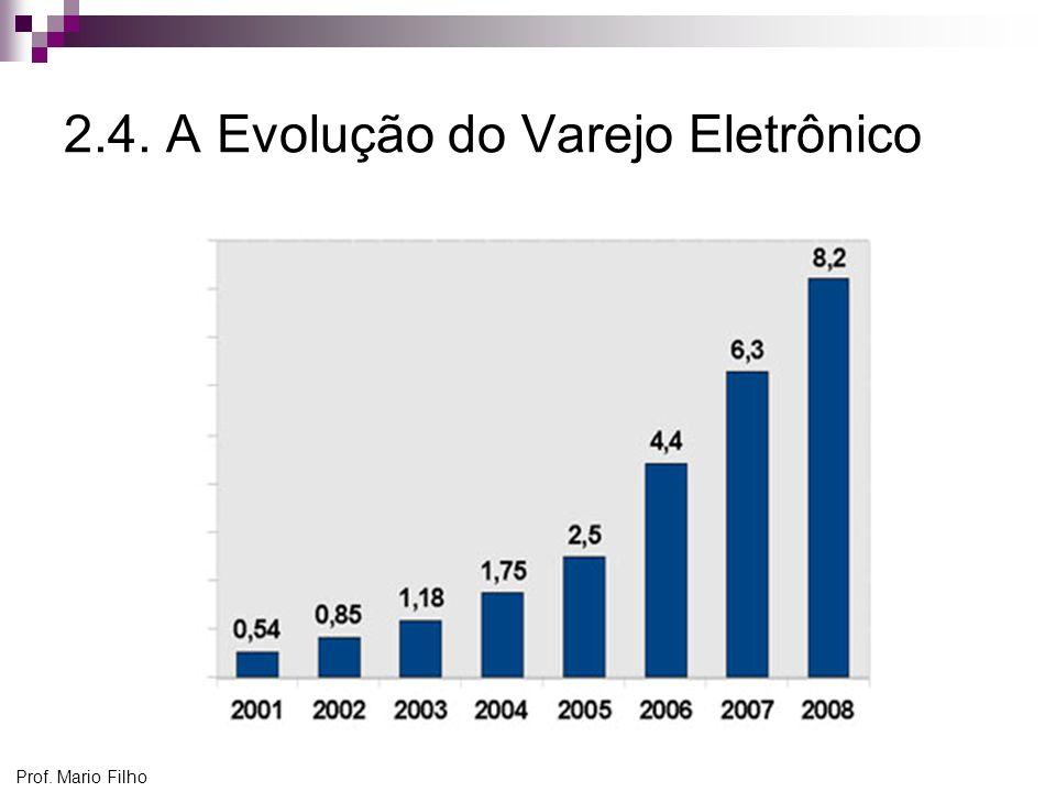 2.4. A Evolução do Varejo Eletrônico