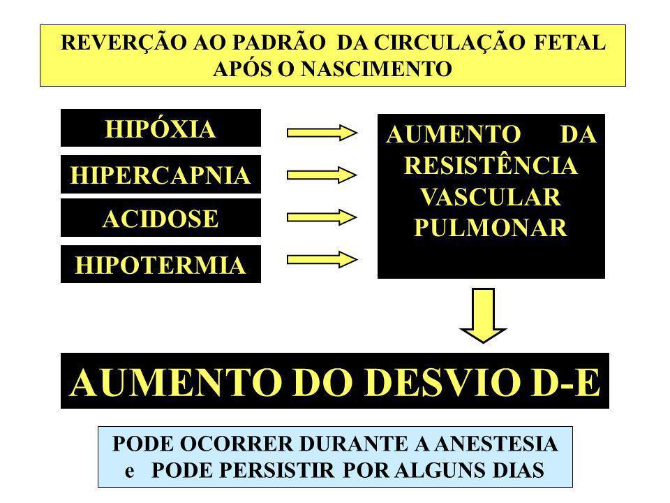AUMENTO DO DESVIO D-E HIPÓXIA AUMENTO DA RESISTÊNCIA VASCULAR PULMONAR