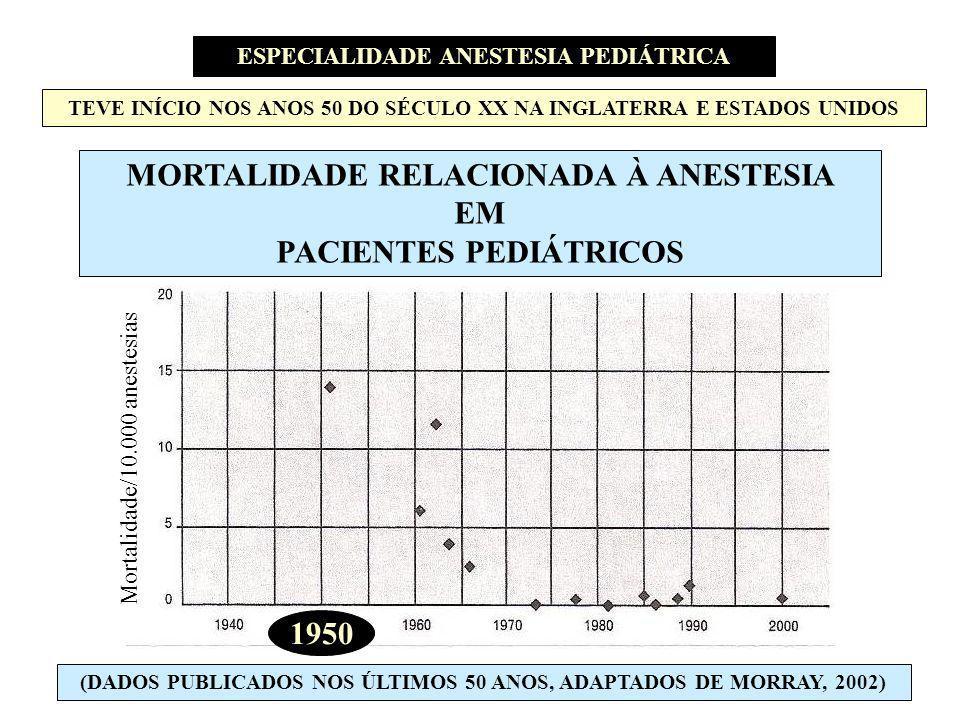 MORTALIDADE RELACIONADA À ANESTESIA EM PACIENTES PEDIÁTRICOS 1950