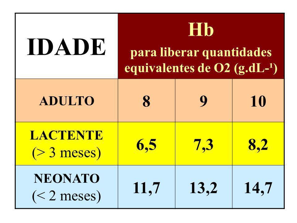 para liberar quantidades equivalentes de O2 (g.dL-¹)