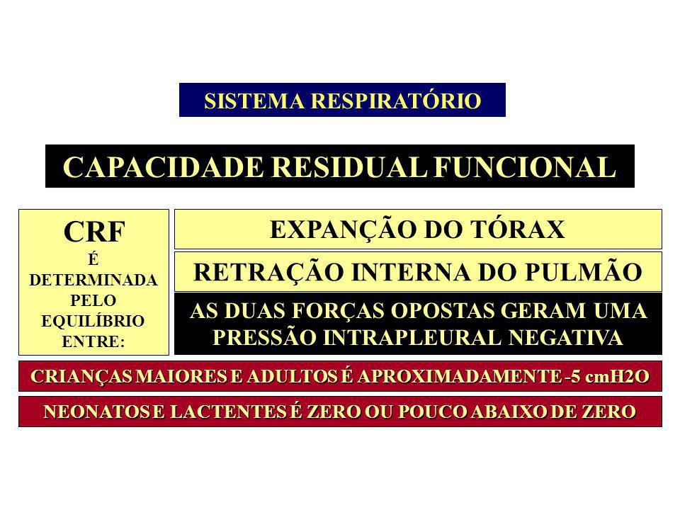CAPACIDADE RESIDUAL FUNCIONAL