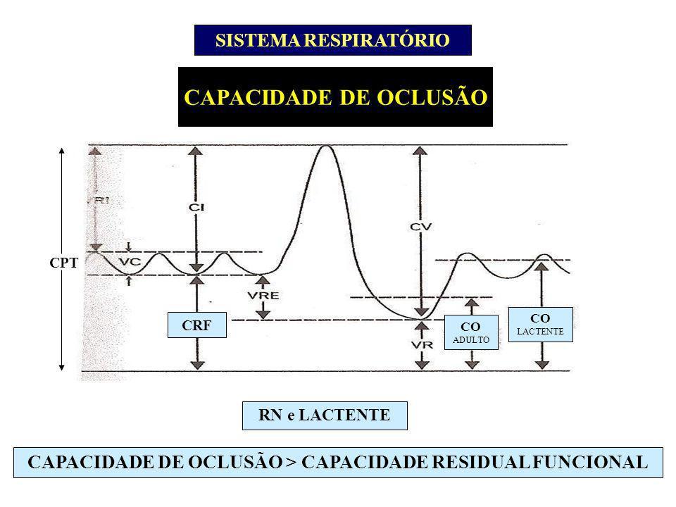 CAPACIDADE DE OCLUSÃO > CAPACIDADE RESIDUAL FUNCIONAL