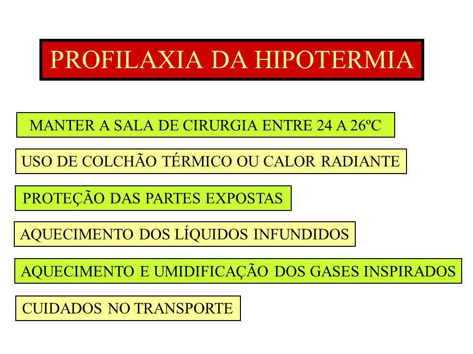 PROFILAXIA DA HIPOTERMIA