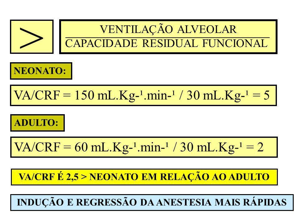 > VA/CRF = 150 mL.Kg-¹.min-¹ / 30 mL.Kg-¹ = 5