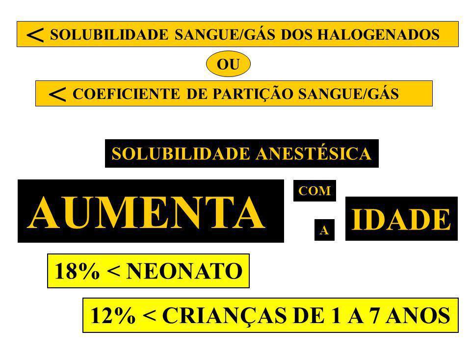 AUMENTA < < IDADE 18% < NEONATO