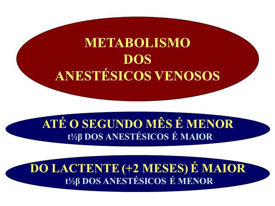 METABOLISMO DOS ANESTÉSICOS VENOSOS
