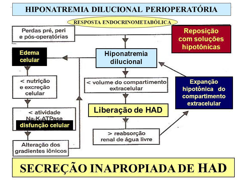 SECREÇÃO INAPROPIADA DE HAD