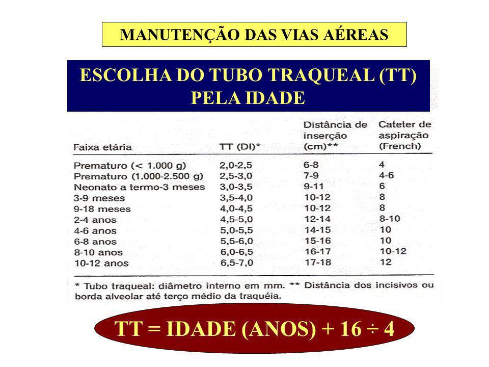 MANUTENÇÃO DAS VIAS AÉREAS ESCOLHA DO TUBO TRAQUEAL (TT) PELA IDADE