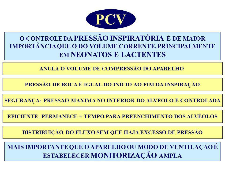 PCV O CONTROLE DA PRESSÃO INSPIRATÓRIA É DE MAIOR IMPORTÂNCIA QUE O DO VOLUME CORRENTE, PRINCIPALMENTE EM NEONATOS E LACTENTES.