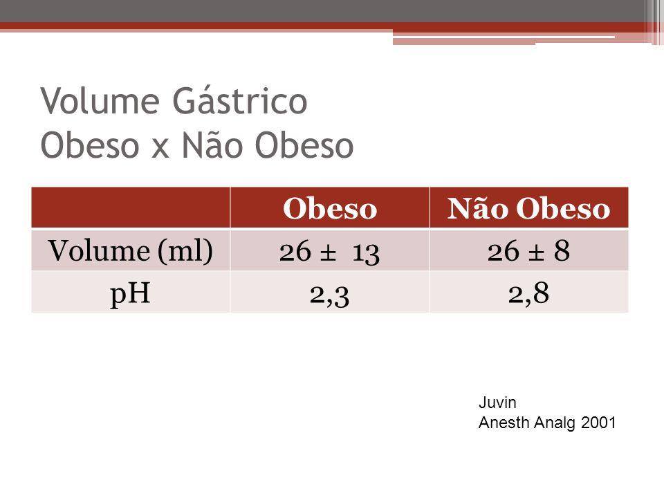 Volume Gástrico Obeso x Não Obeso