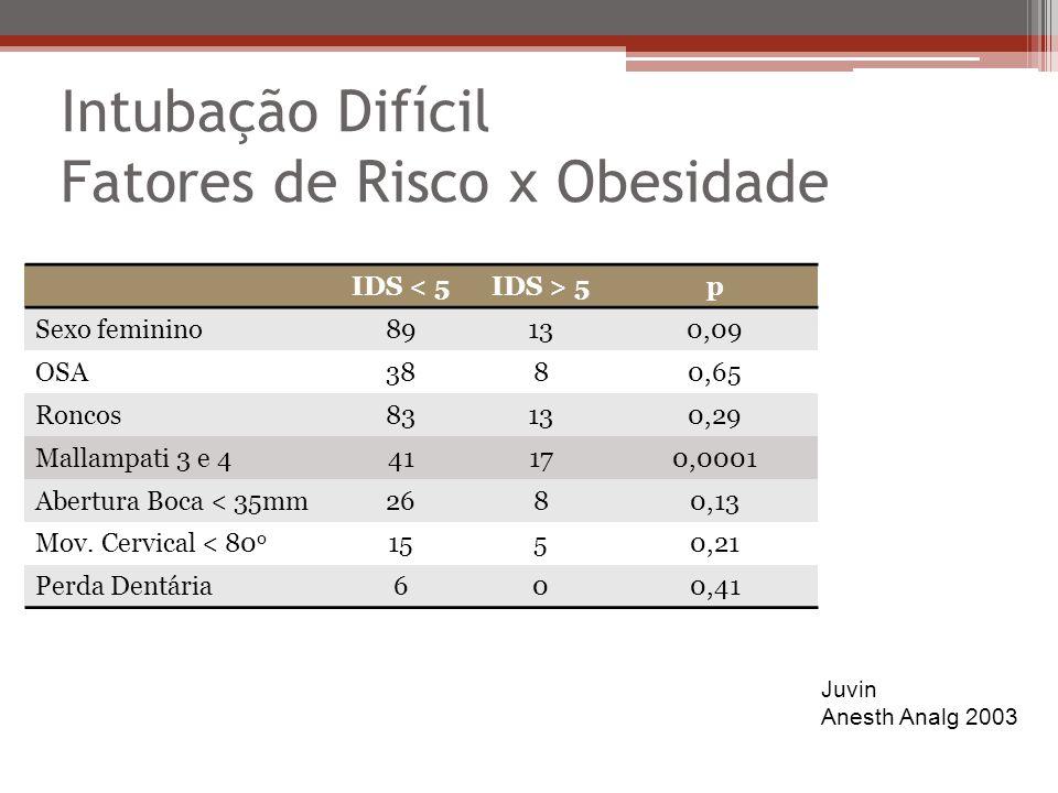 Intubação Difícil Fatores de Risco x Obesidade