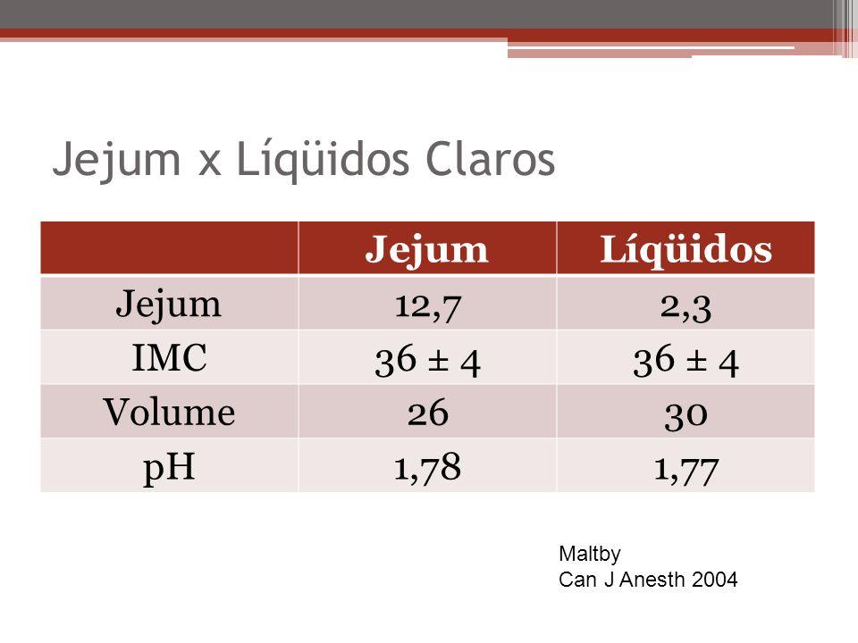 Jejum x Líqüidos Claros