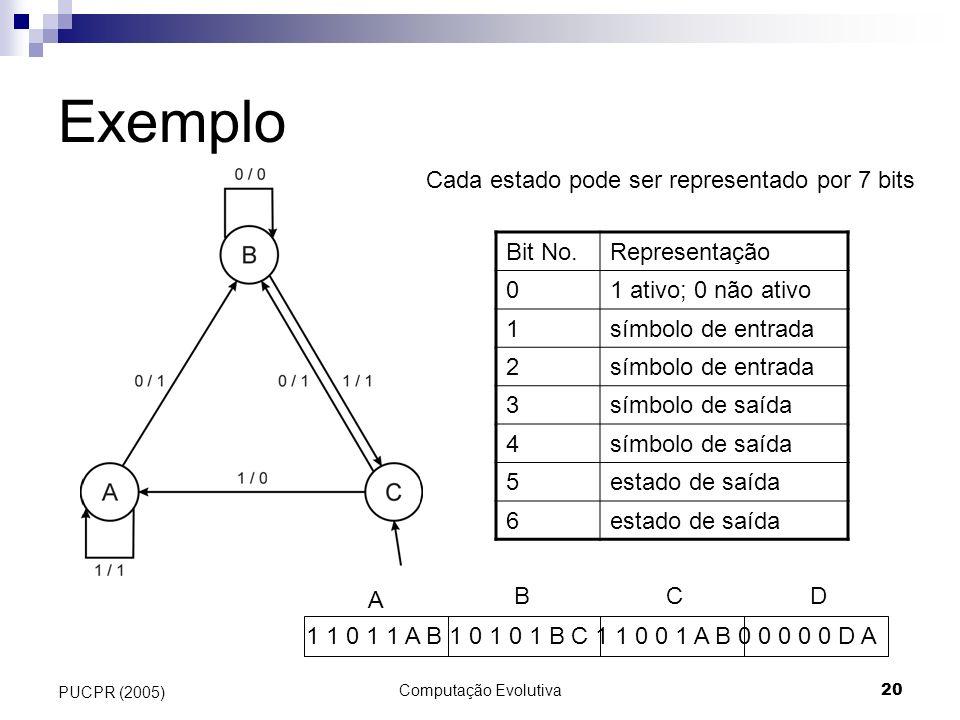 Exemplo Cada estado pode ser representado por 7 bits Bit No.
