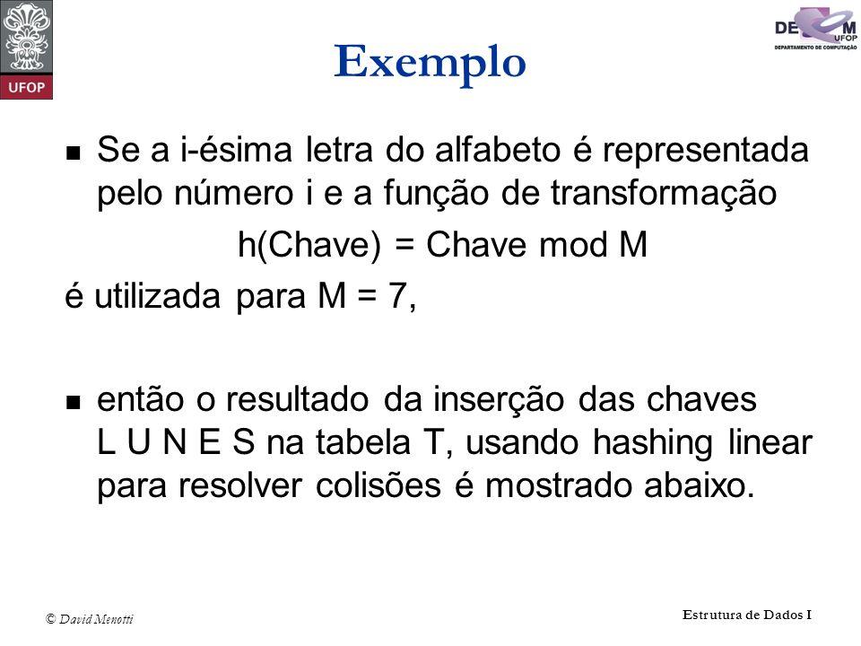 ExemploSe a i-ésima letra do alfabeto é representada pelo número i e a função de transformação. h(Chave) = Chave mod M.