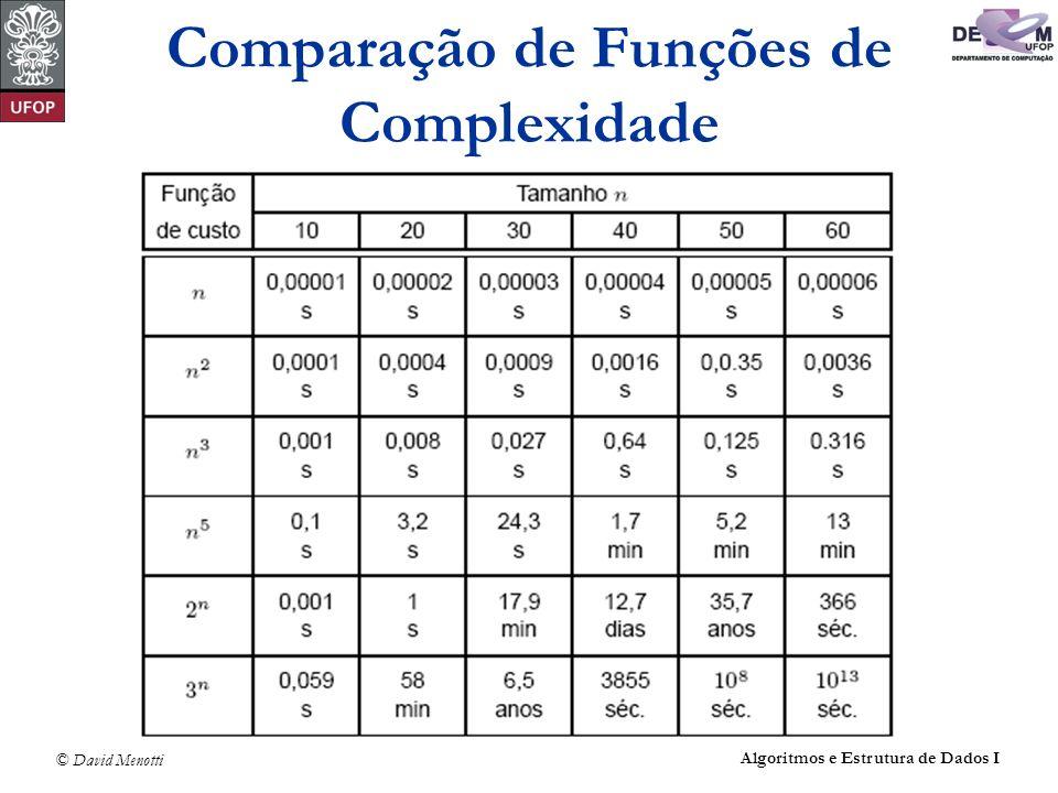 Comparação de Funções de Complexidade