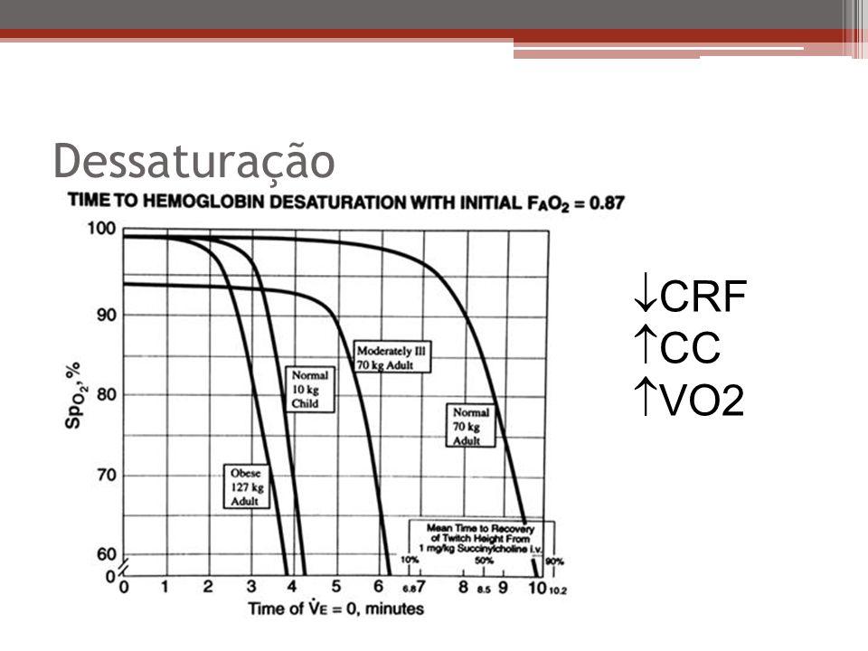 Dessaturação CRF CC VO2