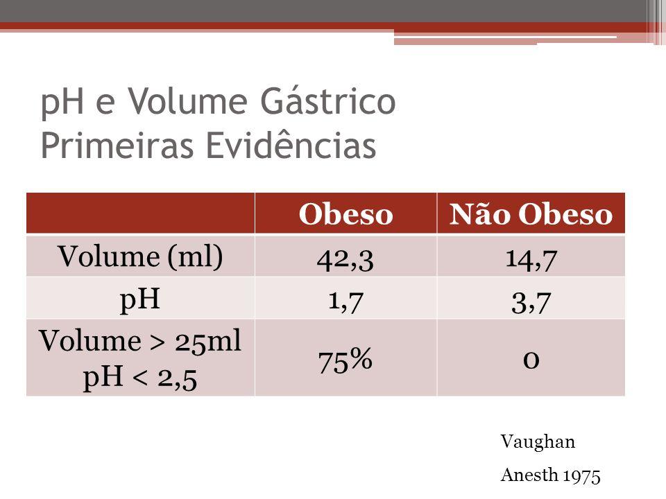 pH e Volume Gástrico Primeiras Evidências