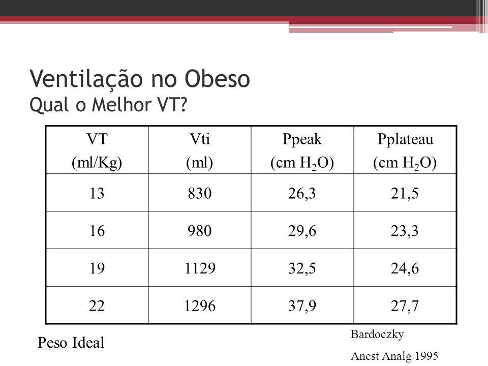 Ventilação no Obeso Qual o Melhor VT