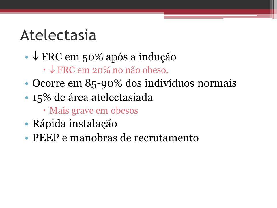 Atelectasia  FRC em 50% após a indução