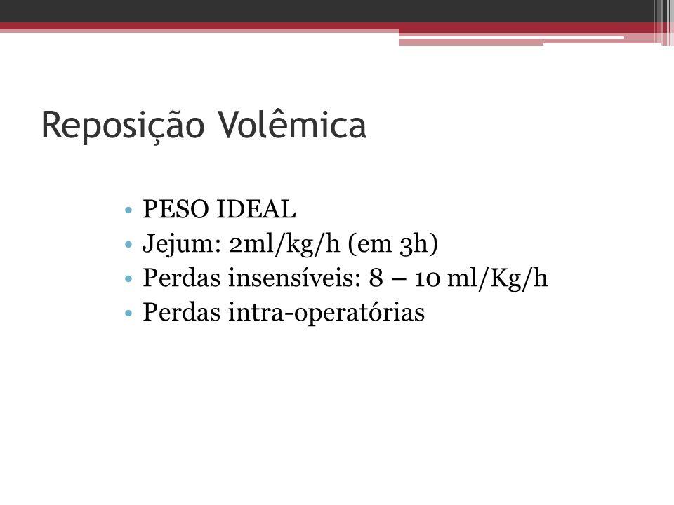 Reposição Volêmica PESO IDEAL Jejum: 2ml/kg/h (em 3h)