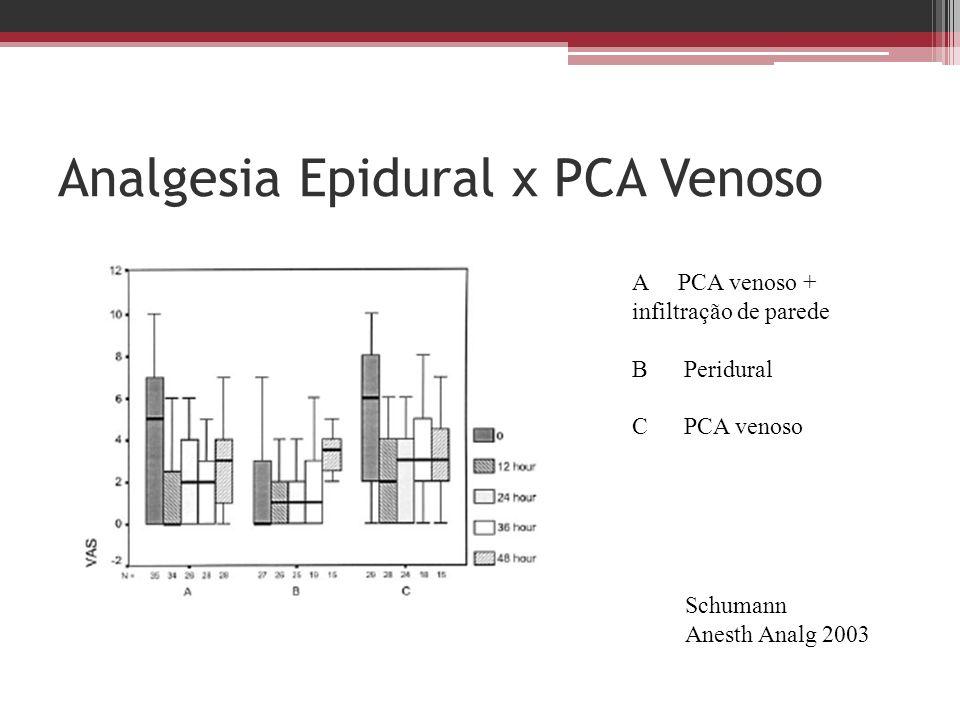 Analgesia Epidural x PCA Venoso