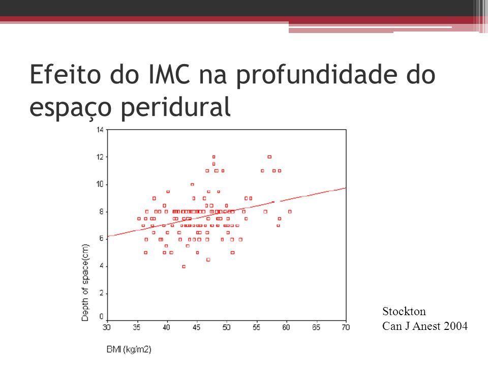 Efeito do IMC na profundidade do espaço peridural