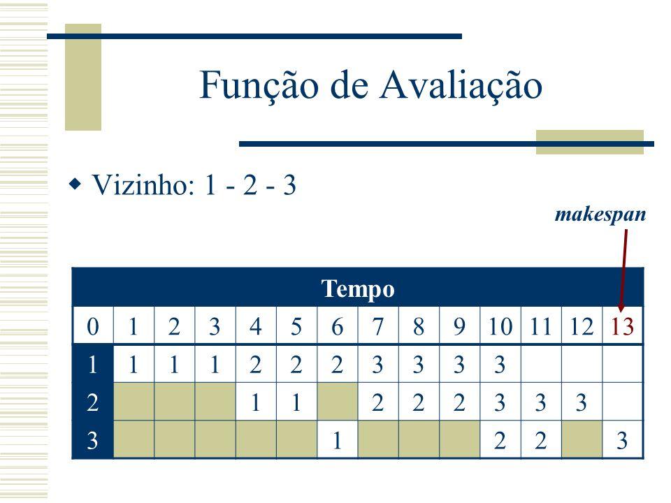 Função de Avaliação Vizinho: 1 - 2 - 3 Tempo 1 2 3 4 5 6 7 8 9 10 11