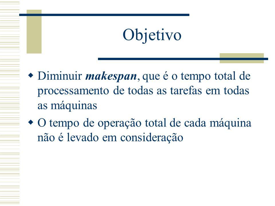 Objetivo Diminuir makespan, que é o tempo total de processamento de todas as tarefas em todas as máquinas.